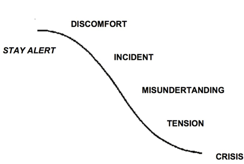 Crisis chart with additional key words