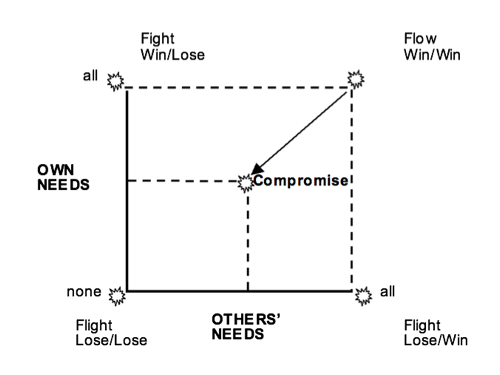 Chart with 2 dimensions - own needs, others needs